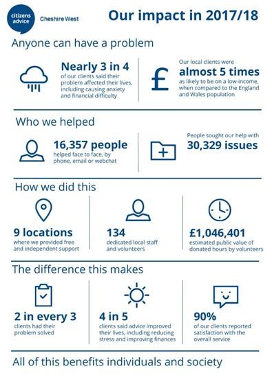 Impact Report infographic