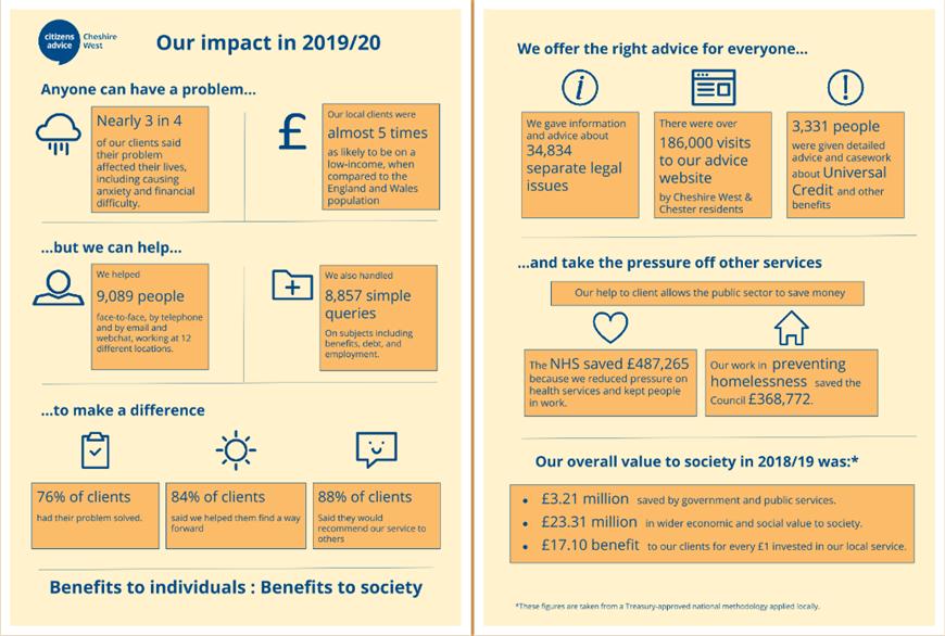 Impact report 19/20