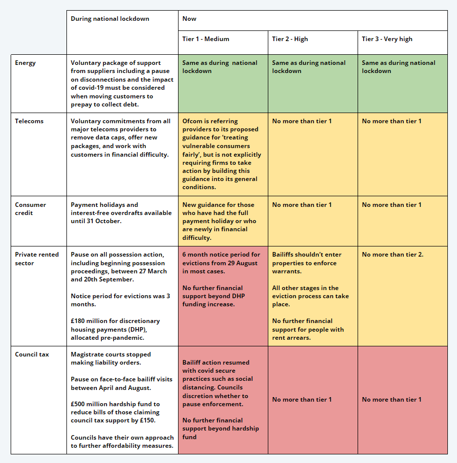 Table of restrictions